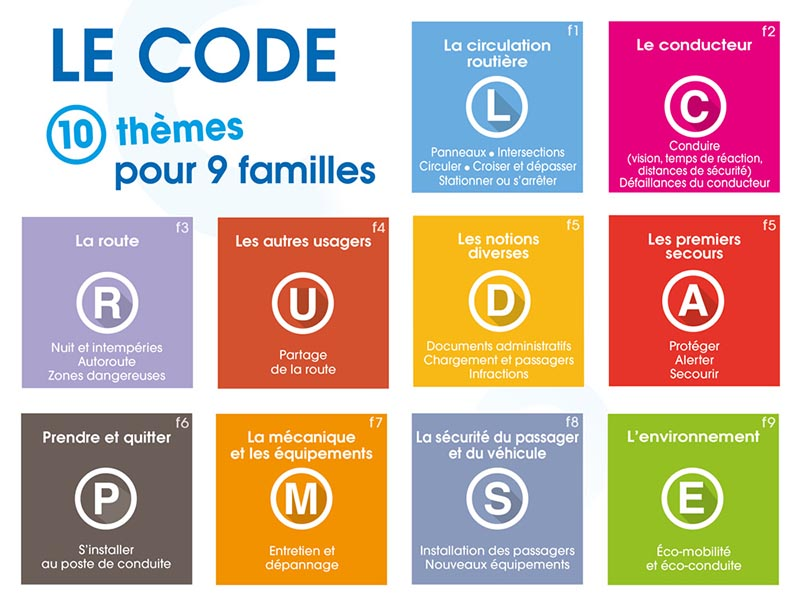 Le code Epreuve Théorique Générale (ETG) - 10 thèmes pour 9 familles