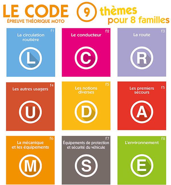 Le code Epreuve Théorique Moto (ETM) - 9 thèmes pour 8 familles