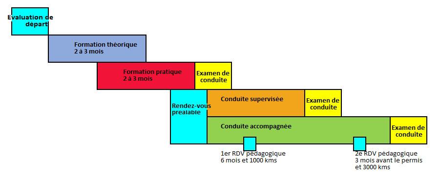 Programme de formation pour les permis B - Conduite Accompagnée (AAC) et Conduite Supervisée (CS)