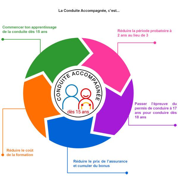 Quels sont les avantages de la conduite accompagnée ? Auto-école Conduite Passion à Saint-Etienne Fauriel